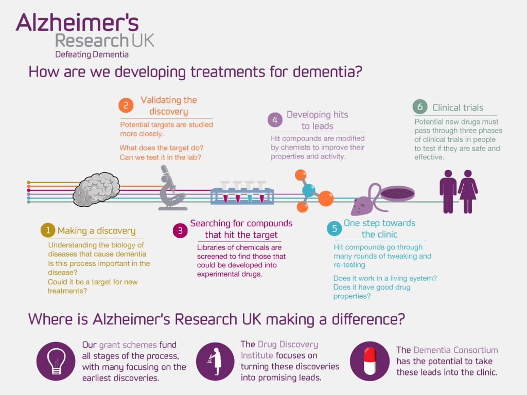 term paper alzheimers questions Alzheimer's is the most common form of dementia -- a general term referring to in five pages this research paper examines how alzheimer's disease influences the.