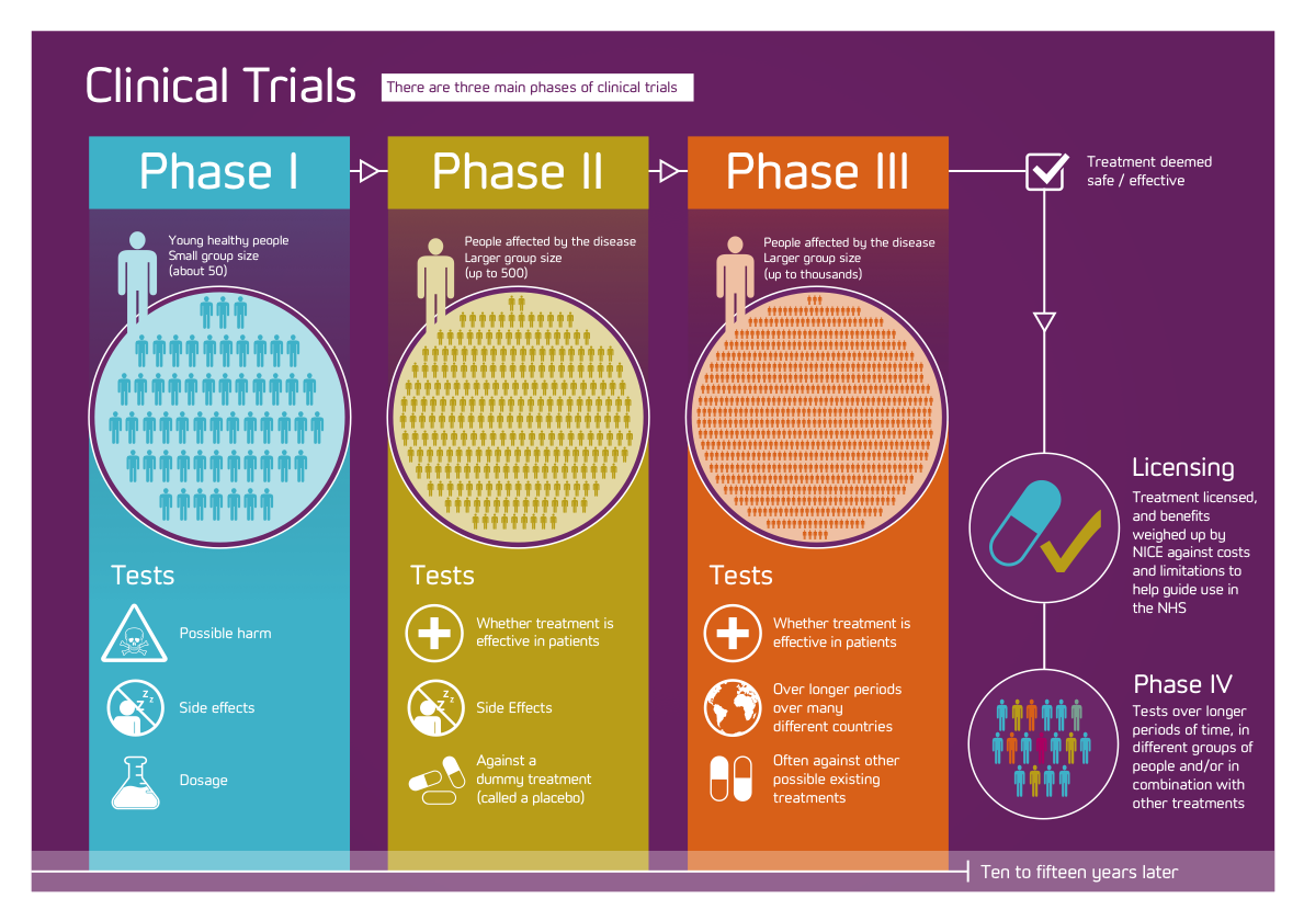the global clinical trials fund drugs and dummies With how to get into clinical trials