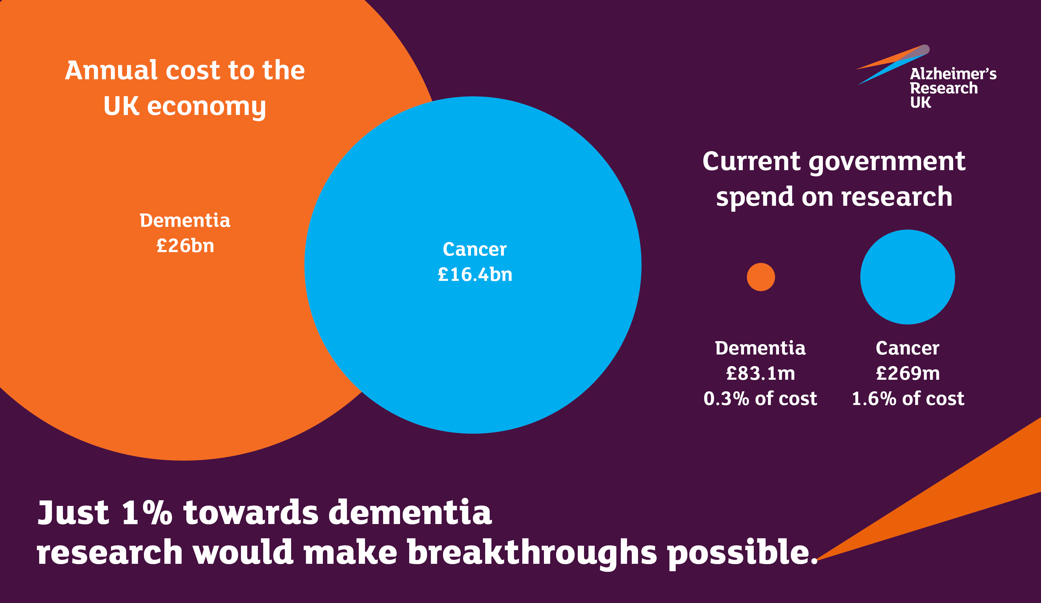 ... dementia research, an equivalent of 0.3% of the £26bn annual cost of the condition to the UK economy. In comparison, cancer research is funded at 1.6% ...