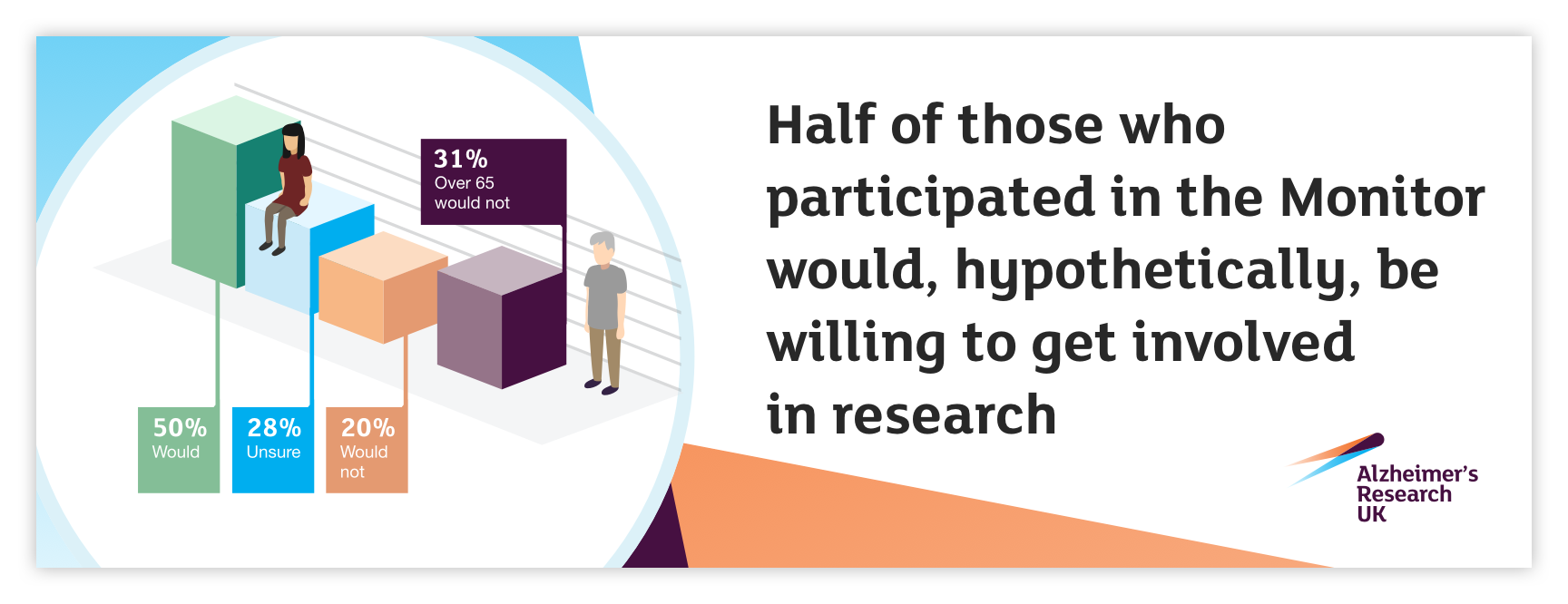 Half of those who participated in the Monitor would, hypothetically, be willing to be involved in research