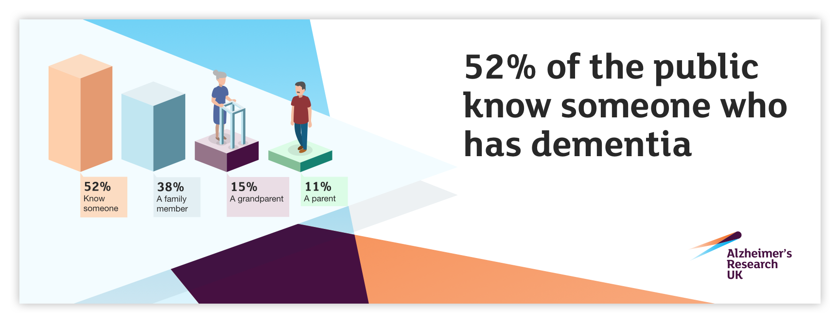 52% of the public know someone who has dementia