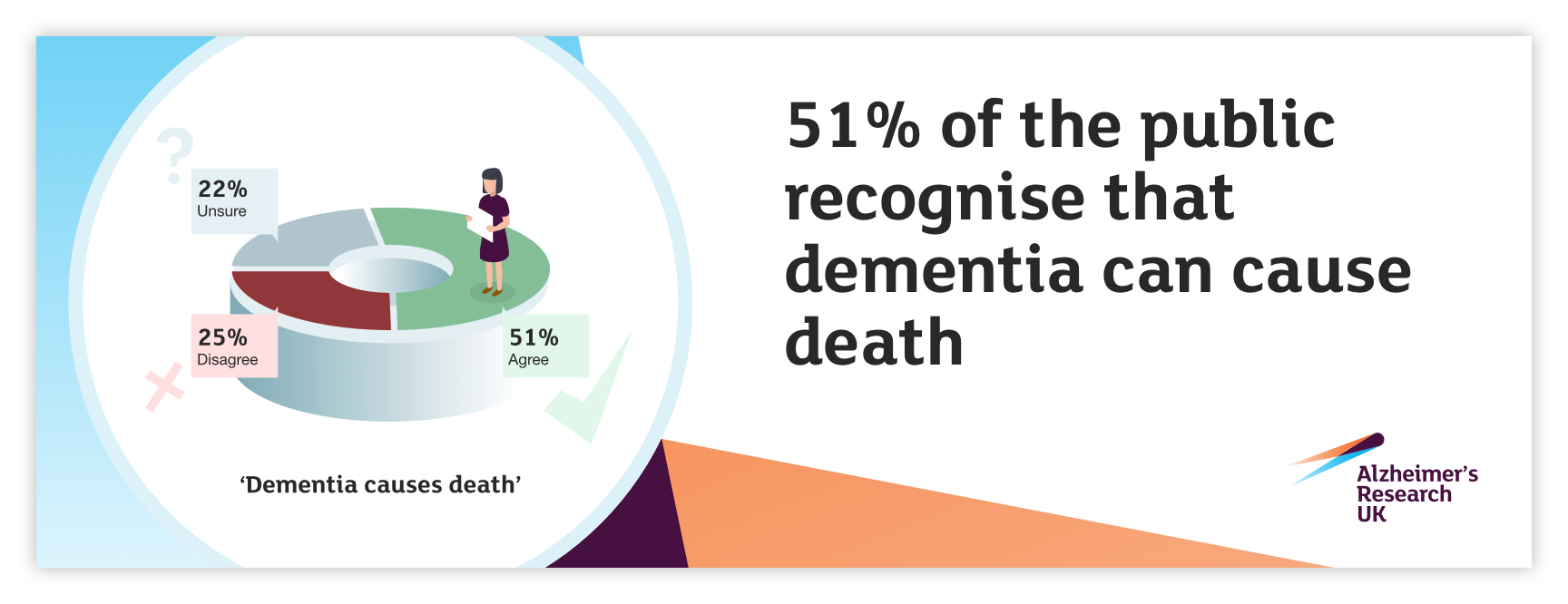 51% of the public recognise that dementia can cause death